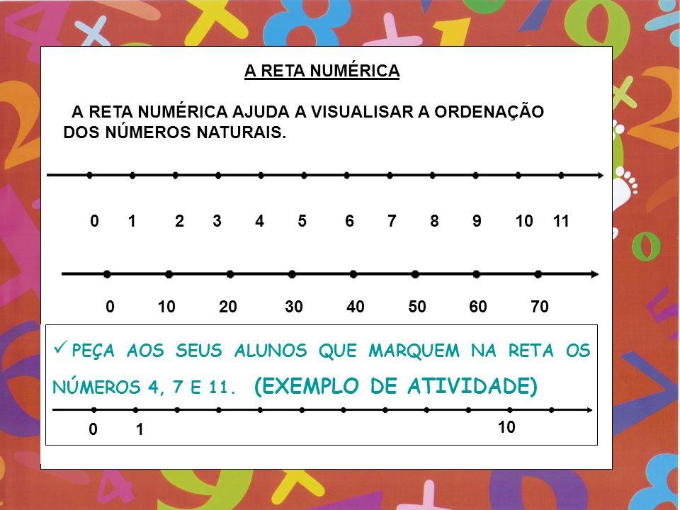 A RETA NUMÉRICA A RETA NUMÉRICA AJUDA A VISUALISAR A ORDENAÇÃO DOS NÚMEROS NATURAIS. 0 1 2 3 4 5 6 7 8 9 10 11 0 10 20 30 40 50 60 70 PEÇA AOS SEUS AL