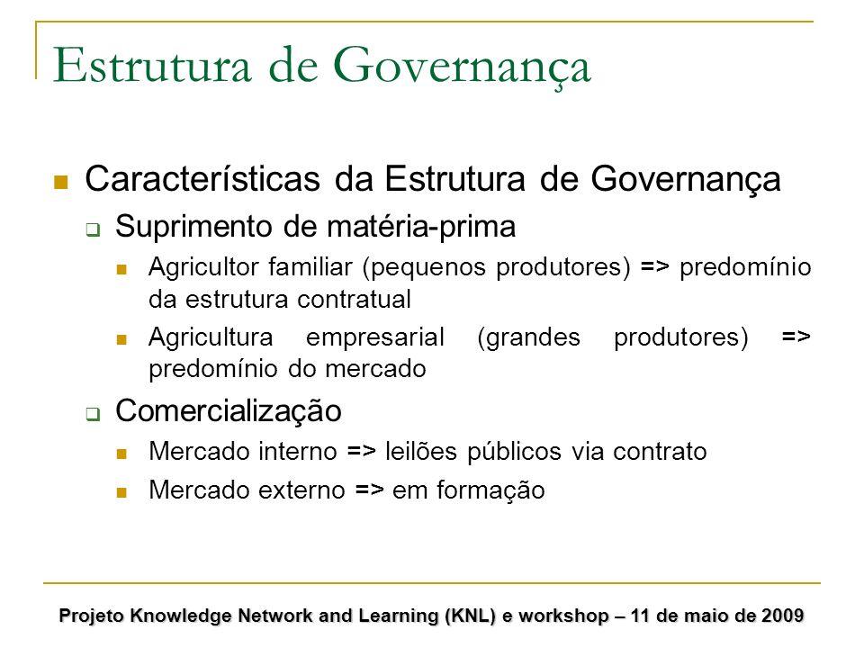 Estrutura de Governança Características da Estrutura de Governança Suprimento de matéria-prima Agricultor familiar (pequenos produtores) => predomínio