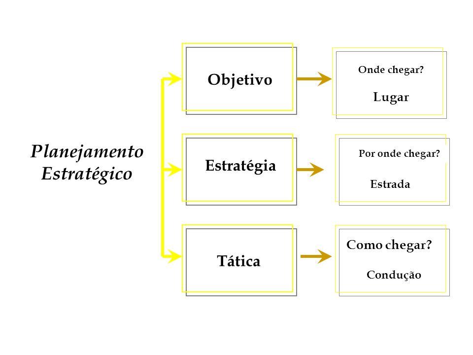Planejamento Estratégico Objetivo Tática Estratégia Onde chegar? Lugar Por onde chegar? Estrada Como chegar? Condução