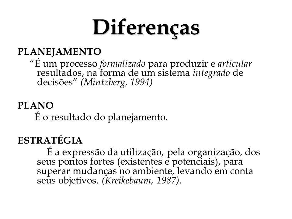 Diferenças PLANEJAMENTO É um processo formalizado para produzir e articular resultados, na forma de um sistema integrado de decisões (Mintzberg, 1994)