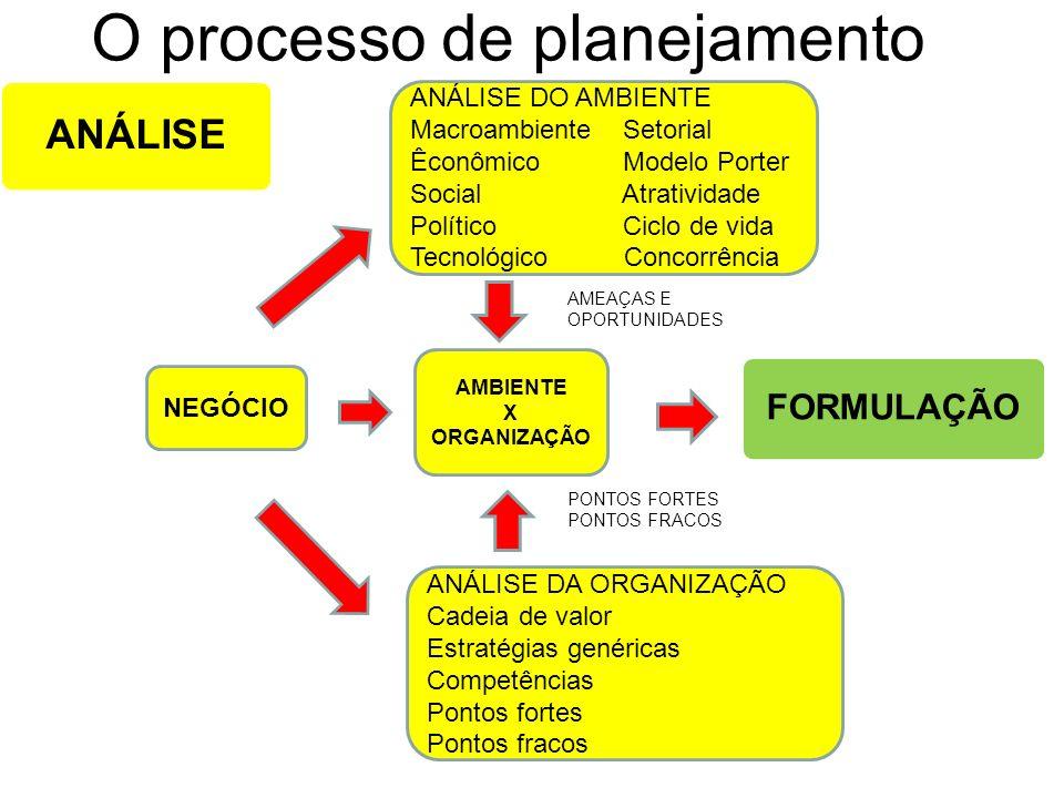 O processo de planejamento ANÁLISE NEGÓCIO AMBIENTE X ORGANIZAÇÃO FORMULAÇÃO PONTOS FORTES PONTOS FRACOS AMEAÇAS E OPORTUNIDADES ANÁLISE DO AMBIENTE M