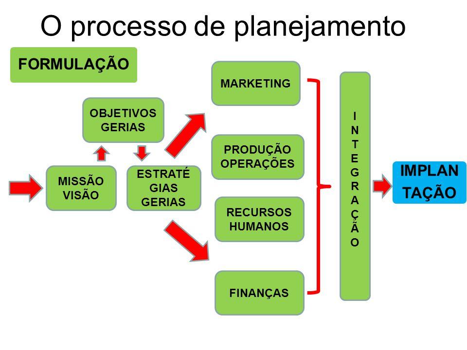 O processo de planejamento FORMULAÇÃO MISSÃO VISÃO ESTRATÉ GIAS GERIAS FINANÇAS RECURSOS HUMANOS PRODUÇÃO OPERAÇÕES MARKETING INTEGRAÇÃOINTEGRAÇÃO IMP