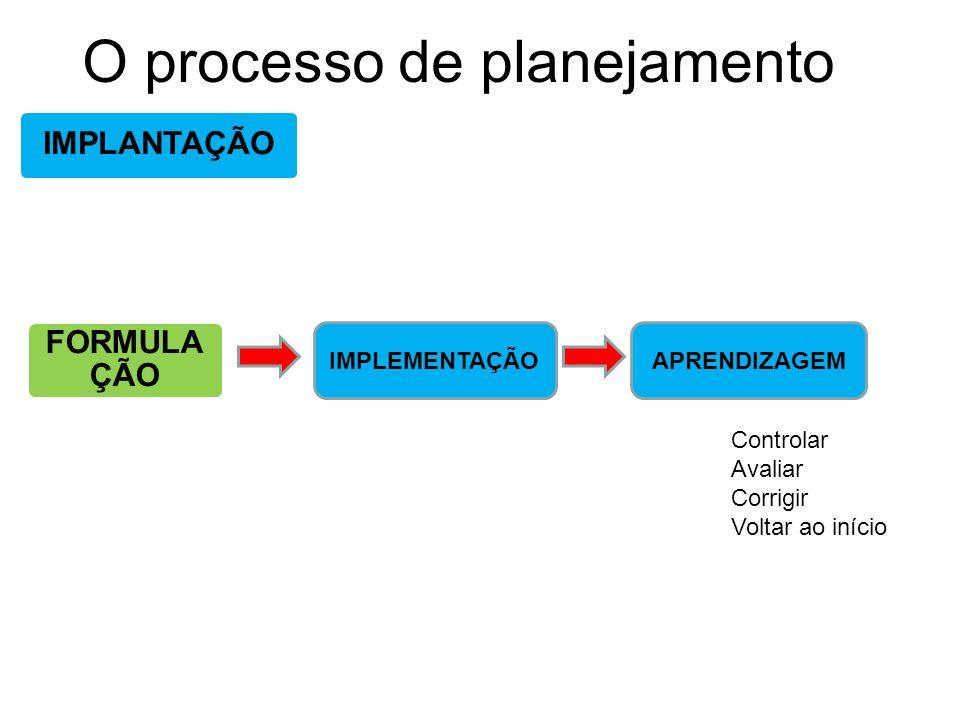 O processo de planejamento IMPLANTAÇÃO FORMULA ÇÃO IMPLEMENTAÇÃOAPRENDIZAGEM Controlar Avaliar Corrigir Voltar ao início