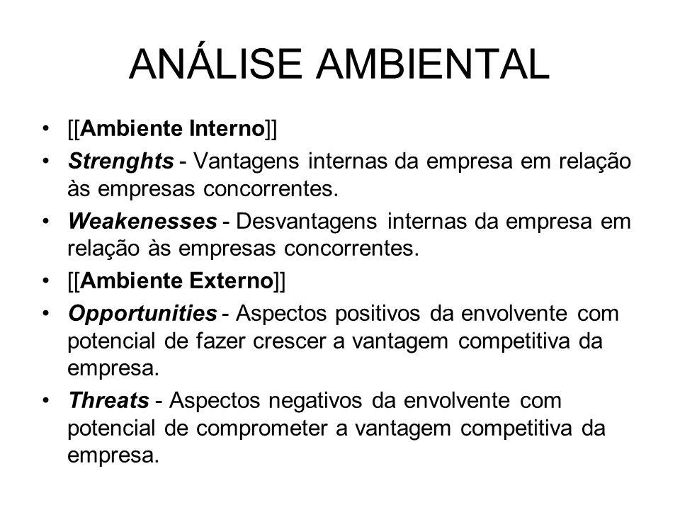 ANÁLISE AMBIENTAL [[Ambiente Interno]] Strenghts - Vantagens internas da empresa em relação às empresas concorrentes. Weakenesses - Desvantagens inter