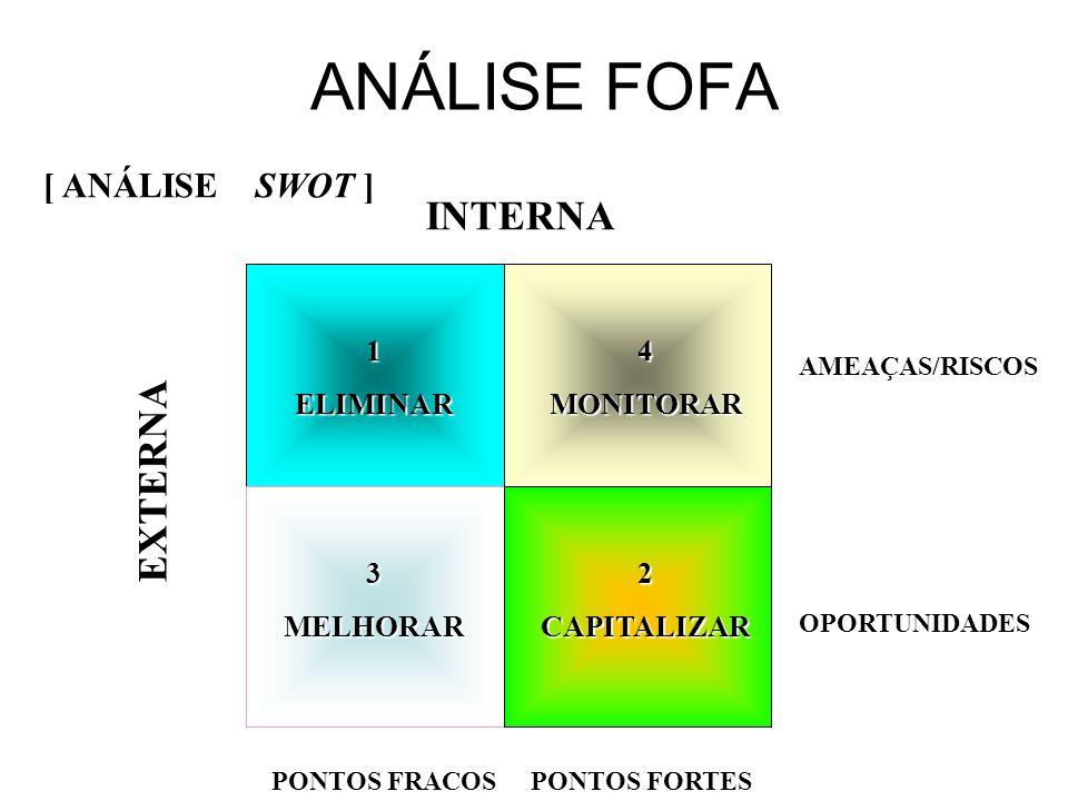 [ ANÁLISE SWOT ] INTERNA EXTERNA AMEAÇAS/RISCOS OPORTUNIDADES PONTOS FRACOS PONTOS FORTES PONTOS FRACOS PONTOS FORTES 1ELIMINAR4MONITORAR 2CAPITALIZAR