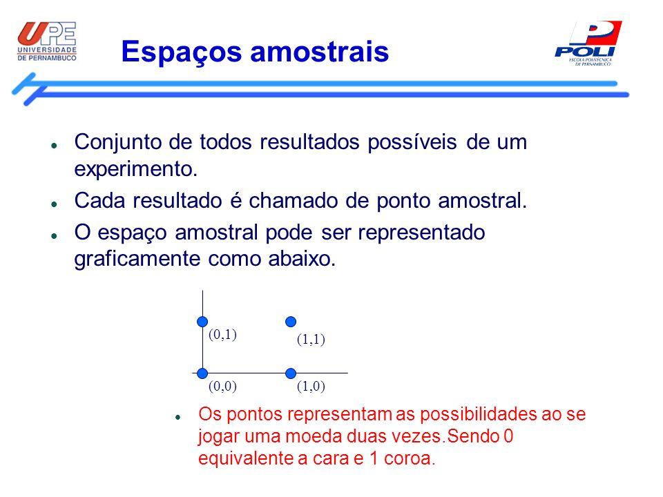 Espaços amostrais Conjunto de todos resultados possíveis de um experimento. Cada resultado é chamado de ponto amostral. O espaço amostral pode ser rep