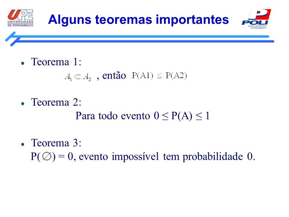 Alguns teoremas importantes Teorema 1:, então Teorema 2: Para todo evento 0 P(A) 1 Teorema 3: P( ) = 0, evento impossível tem probabilidade 0.