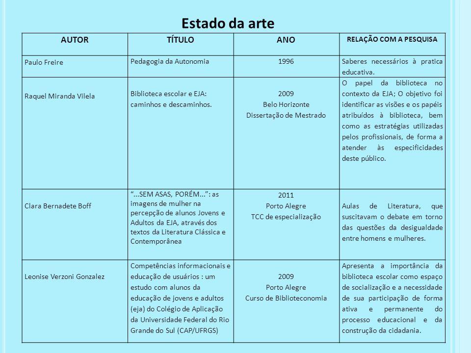 AUTORTÍTULOANO RELAÇÃO COM A PESQUISA Paulo Freire Pedagogia da Autonomia1996 Saberes necessários à pratica educativa. Raquel Miranda Vilela Bibliotec