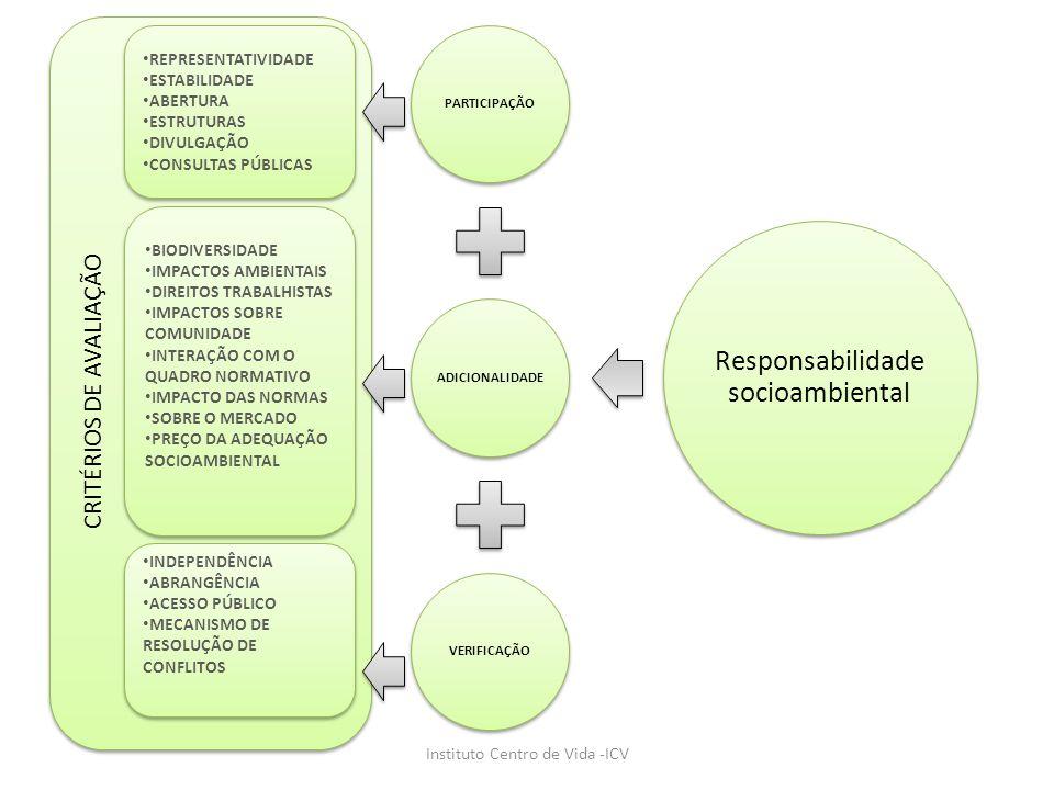 PARTICIPAÇÃOADICIONALIDADEVERIFICAÇÃO Responsabilidade socioambiental Instituto Centro de Vida -ICV REPRESENTATIVIDADE ESTABILIDADE ABERTURA ESTRUTURA