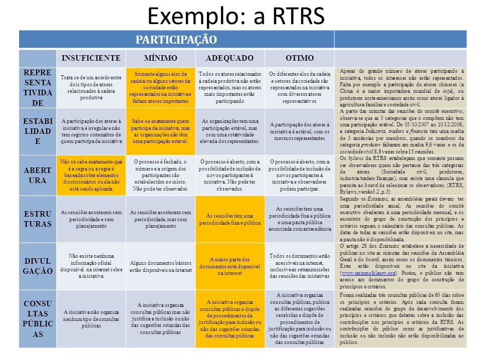 Exemplo: a RTRS Instituto Centro de Vida -ICV PARTICIPAÇÃO INSUFICIENTEMÍNIMOADEQUADO OTIMO REPRE SENTA TIVIDA DE Trata se de um acordo entre dois tip