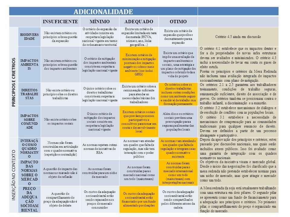 Instituto Centro de Vida -ICV ADICIONALIDADE INSUFICIENTEMÍNIMOADEQUADO OTIMO PRINCIPIOS E CRIETRIOS BIODIVERS IDADE Não existem critérios ou princípi
