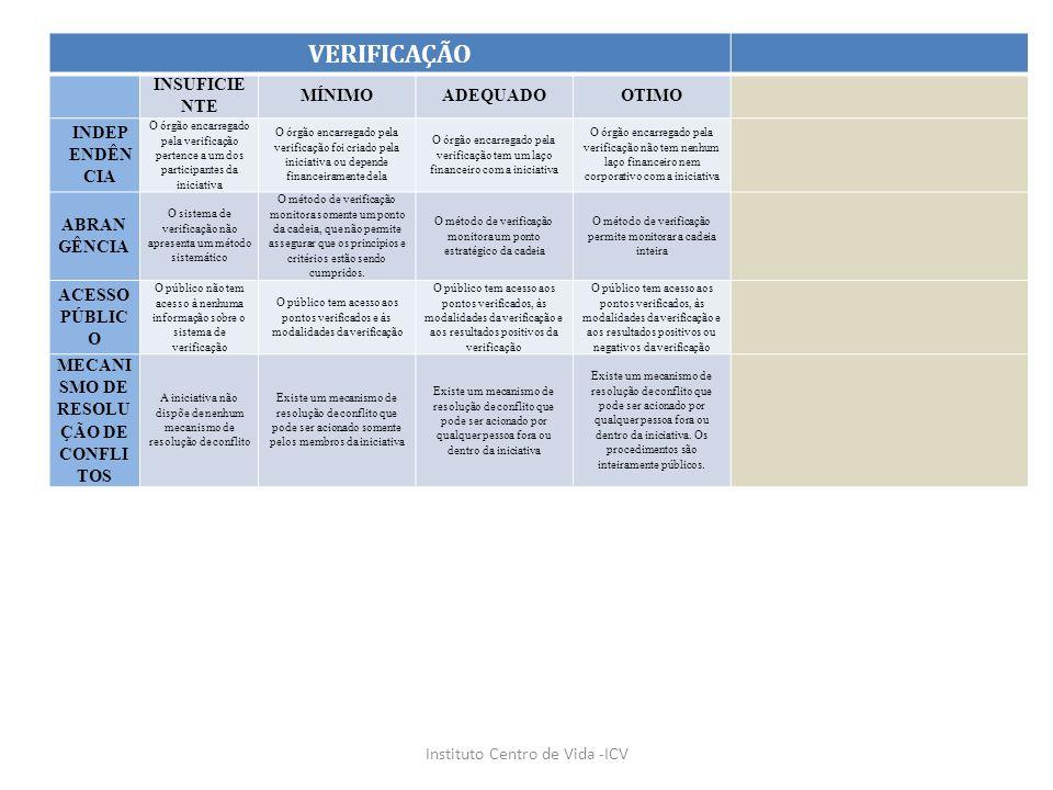 Instituto Centro de Vida -ICV VERIFICAÇÃO INSUFICIE NTE MÍNIMOADEQUADO OTIMO INDEP ENDÊN CIA O órgão encarregado pela verificação pertence a um dos pa