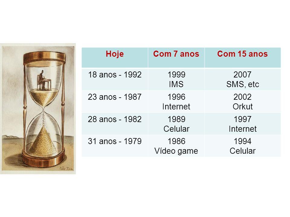Algumas datas marcantes HojeCom 7 anosCom 15 anos 18 anos - 19921999 IMS 2007 SMS, etc 23 anos - 19871996 Internet 2002 Orkut 28 anos - 19821989 Celul