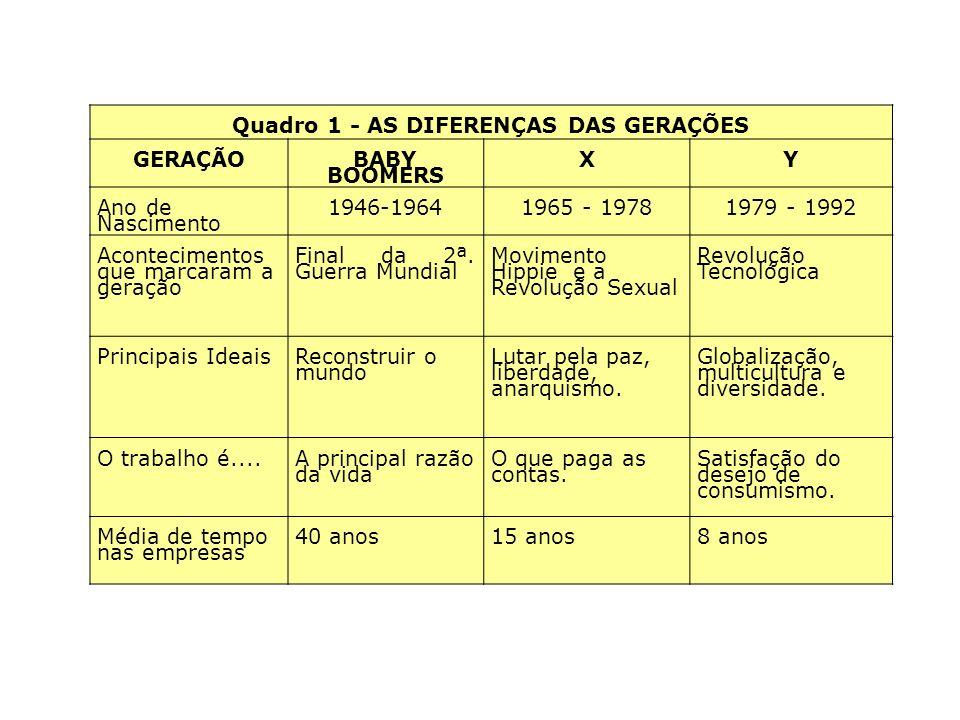 Geração X e Y Quadro 1 - AS DIFERENÇAS DAS GERAÇÕES GERAÇÃO BABY BOOMERS XY Ano de Nascimento 1946-19641965 - 19781979 - 1992 Acontecimentos que marca