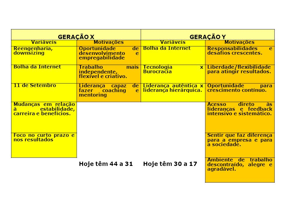 Geração X e Y GERAÇÃO XGERAÇÃO Y VariáveisMotivaçõesVariáveisMotivações Reengenharia, downsizing Oportunidade de desenvolvimento e empregabilidade Bol