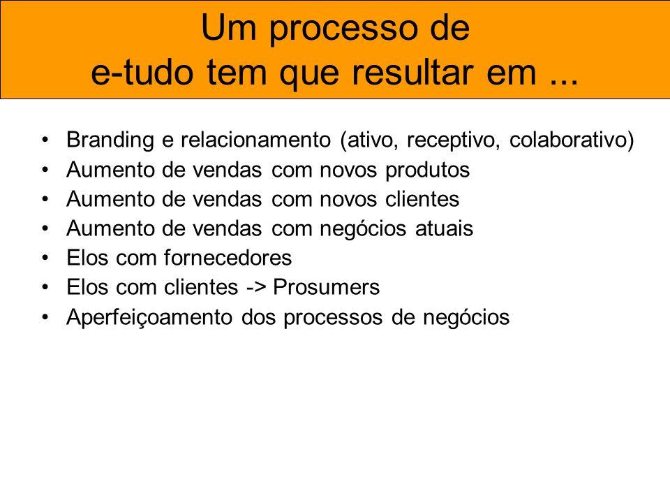 Um processo de e-tudo tem que resultar em... Branding e relacionamento (ativo, receptivo, colaborativo) Aumento de vendas com novos produtos Aumento d