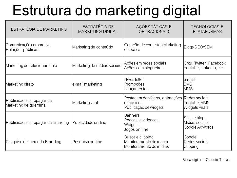 Estrutura do marketing digital ESTRATÉGIA DE MARKETING ESTRATÉGIA DE MARKETING DIGITAL AÇÕES TÁTICAS E OPERACIONAIS TECNOLOGIAS E PLATAFORMAS Comunica