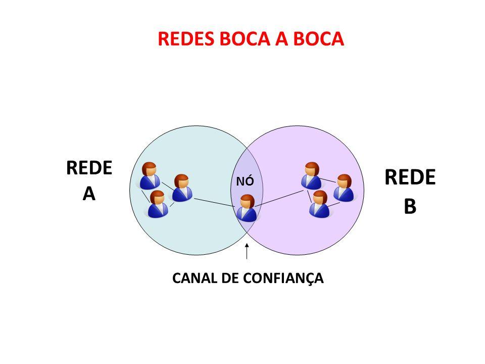 REDES BOCA A BOCA REDE A REDE B NÓ CANAL DE CONFIANÇA