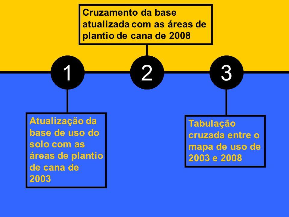 1 Atualização da base de uso do solo com as áreas de plantio de cana de 2003 2 Cruzamento da base atualizada com as áreas de plantio de cana de 2008 3