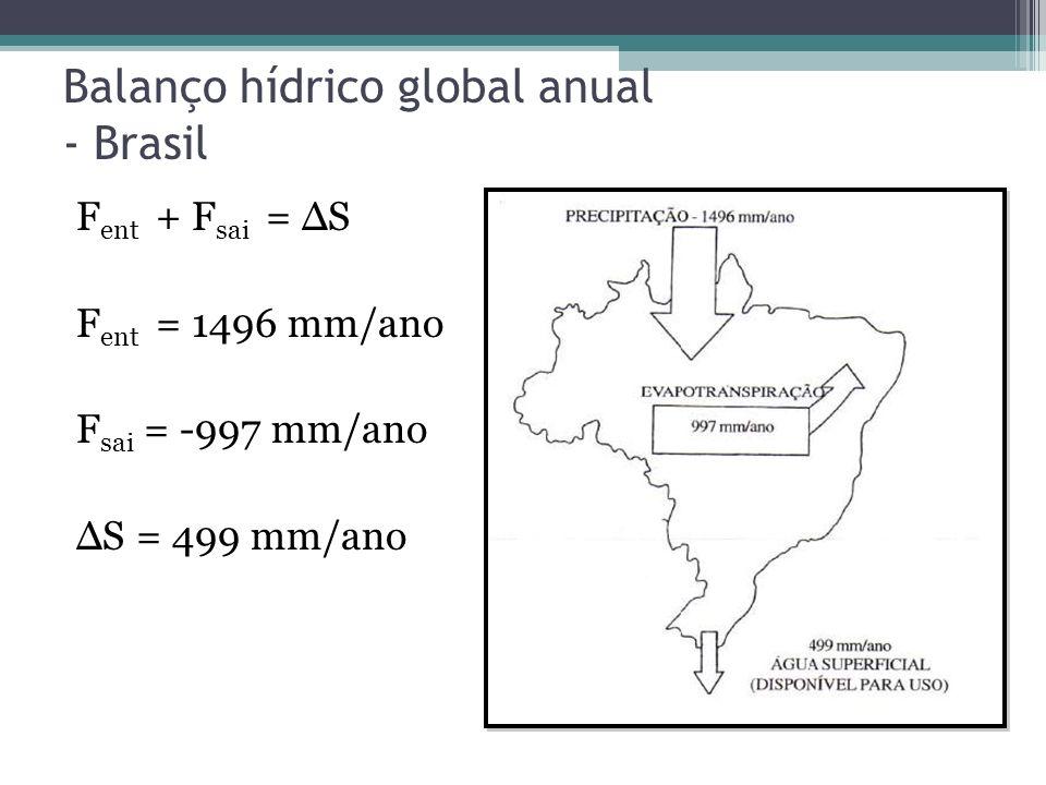 Balanço hídrico global anual - Brasil F ent + F sai = ΔS F ent = 1496 mm/ano F sai = -997 mm/ano ΔS = 499 mm/ano