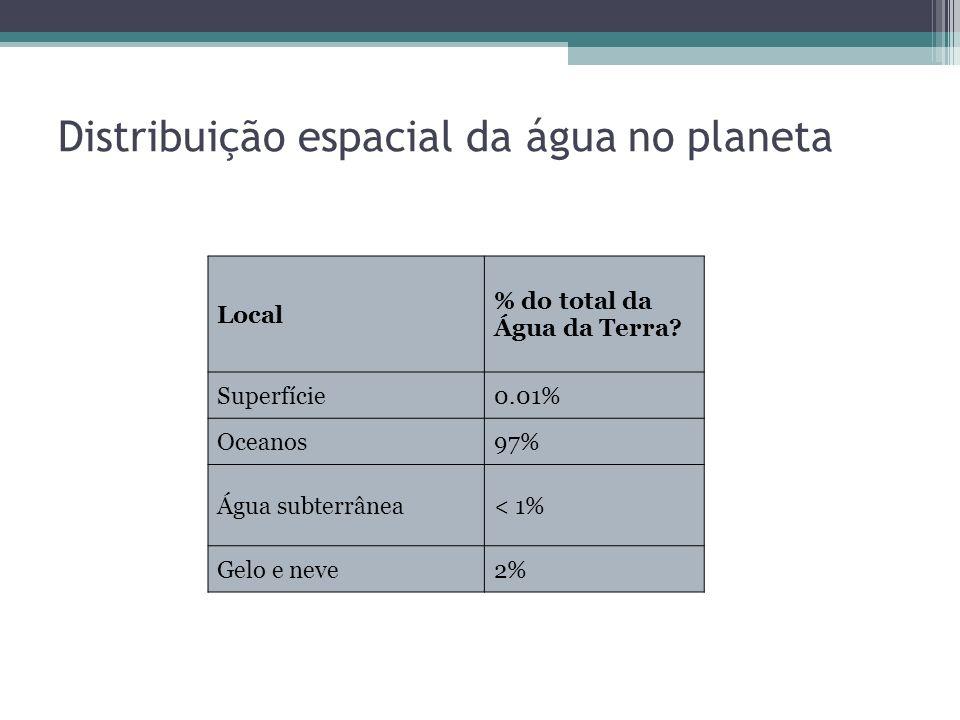 Distribuição espacial da água no planeta Local % do total da Água da Terra? Superfície0.01% Oceanos97% Água subterrânea< 1% Gelo e neve2%
