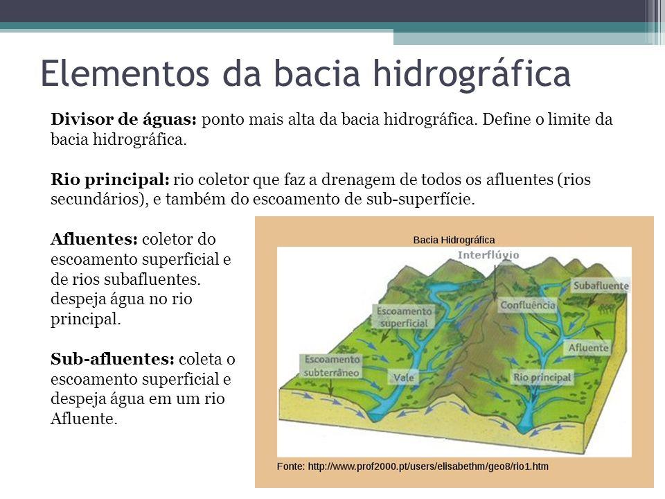 Elementos da bacia hidrográfica Divisor de águas: ponto mais alta da bacia hidrográfica. Define o limite da bacia hidrográfica. Rio principal: rio col