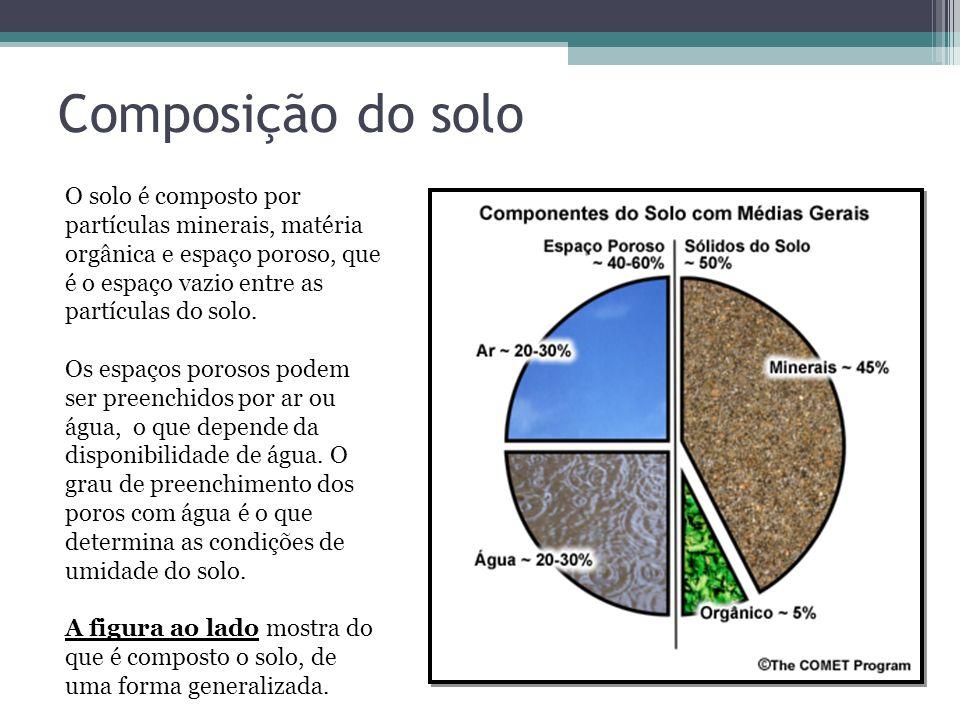 Composição do solo O solo é composto por partículas minerais, matéria orgânica e espaço poroso, que é o espaço vazio entre as partículas do solo. Os e