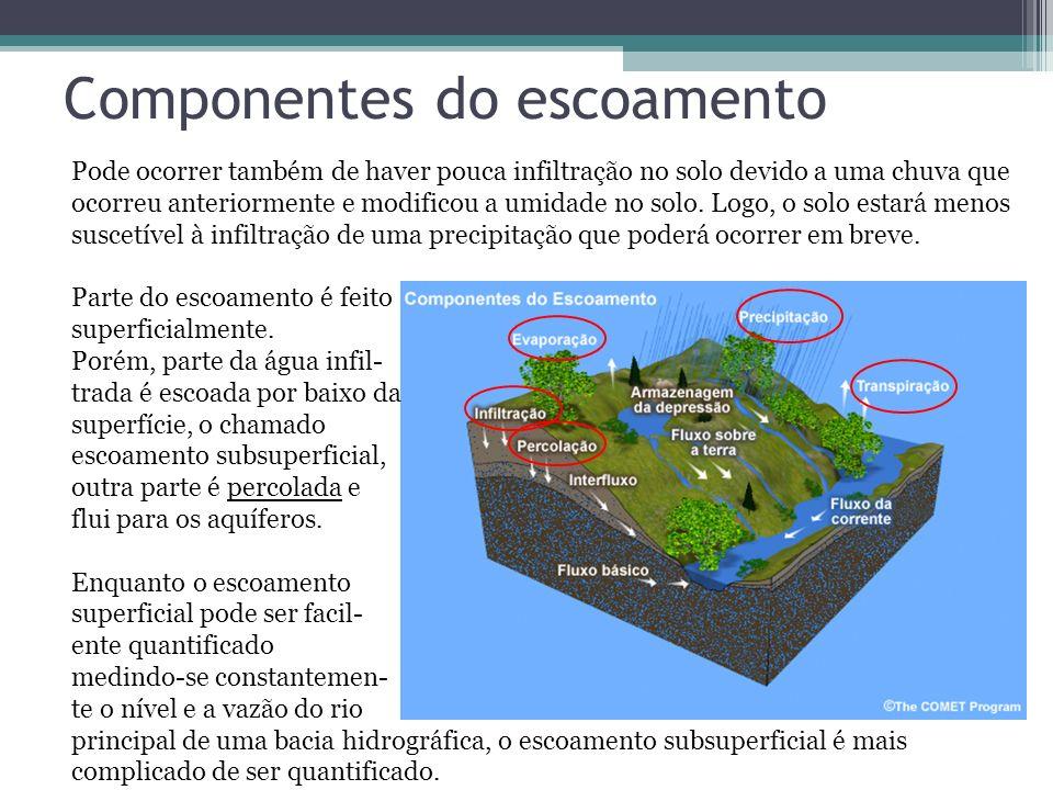 Componentes do escoamento Pode ocorrer também de haver pouca infiltração no solo devido a uma chuva que ocorreu anteriormente e modificou a umidade no