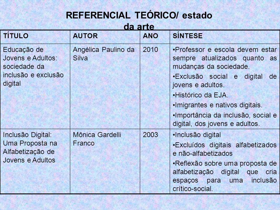 TÍTULOAUTORANOSÍNTESE Educação de Jovens e Adultos: sociedade da inclusão e exclusão digital Angélica Paulino da Silva 2010Professor e escola devem es