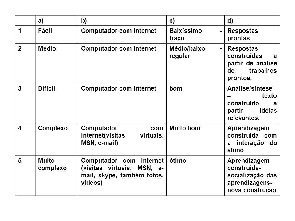 a)b)c)d) 1Não apresenta nível de aprendizagem Computador com Internet Copiar e colarProvavelmente não terá nenhuma resposta, pois não terá que analisar o texto 2Ler compreender e analisar criticamente o texto Nível pouco maior de aprendizagem Computador e Internet Desenvolvimento do senso crítico 3Nível médioComputador, Internet, bibliografia recomendada e editor de texto Conhecimento de diferentes pensamentos e capacidade de construção de seu próprio texto Análise crítica e construção de texto 4Nível grande de dificuldade - aprendizagem Ônibus (transporte), pessoas, dinheiro, boa vontade, planejamento antecipado e bem organizado.
