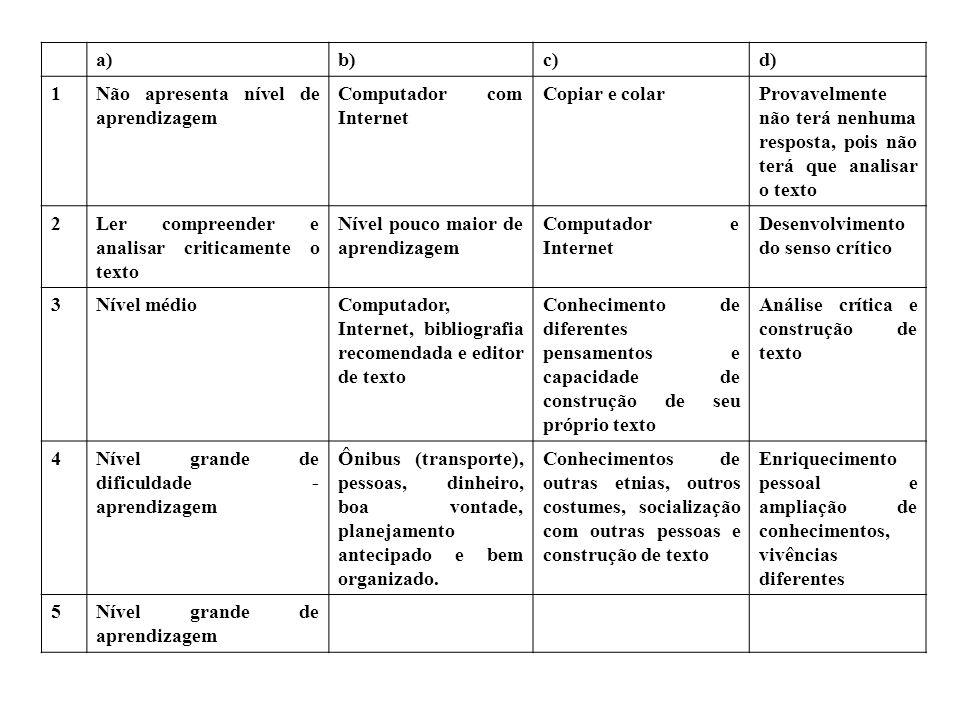 a)b)c)d) 1Não apresenta nível de aprendizagem Computador com Internet Copiar e colarProvavelmente não terá nenhuma resposta, pois não terá que analisa