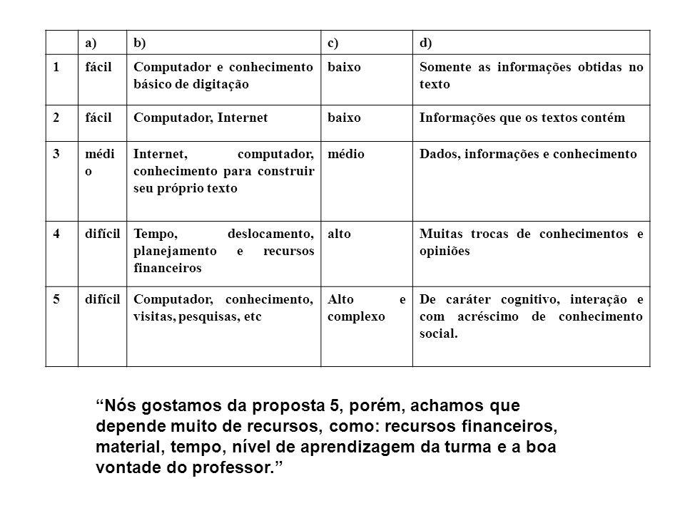 a)b)c)d) 1fácilComputador e conhecimento básico de digitação baixoSomente as informações obtidas no texto 2fácilComputador, InternetbaixoInformações q