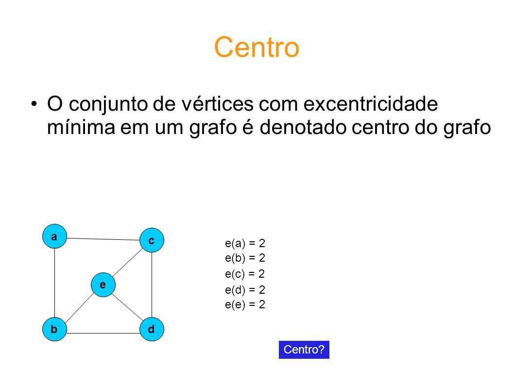 Centro O conjunto de vértices com excentricidade mínima em um grafo é denotado centro do grafo e a b c d e(a) = 2 e(b) = 2 e(c) = 2 e(d) = 2 Centro.