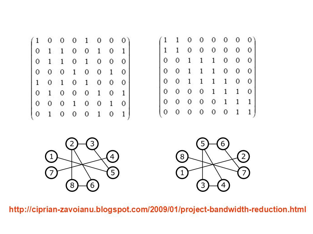 CC/EC/MestradoTeoria dos Grafos http://ciprian-zavoianu.blogspot.com/2009/01/project-bandwidth-reduction.html