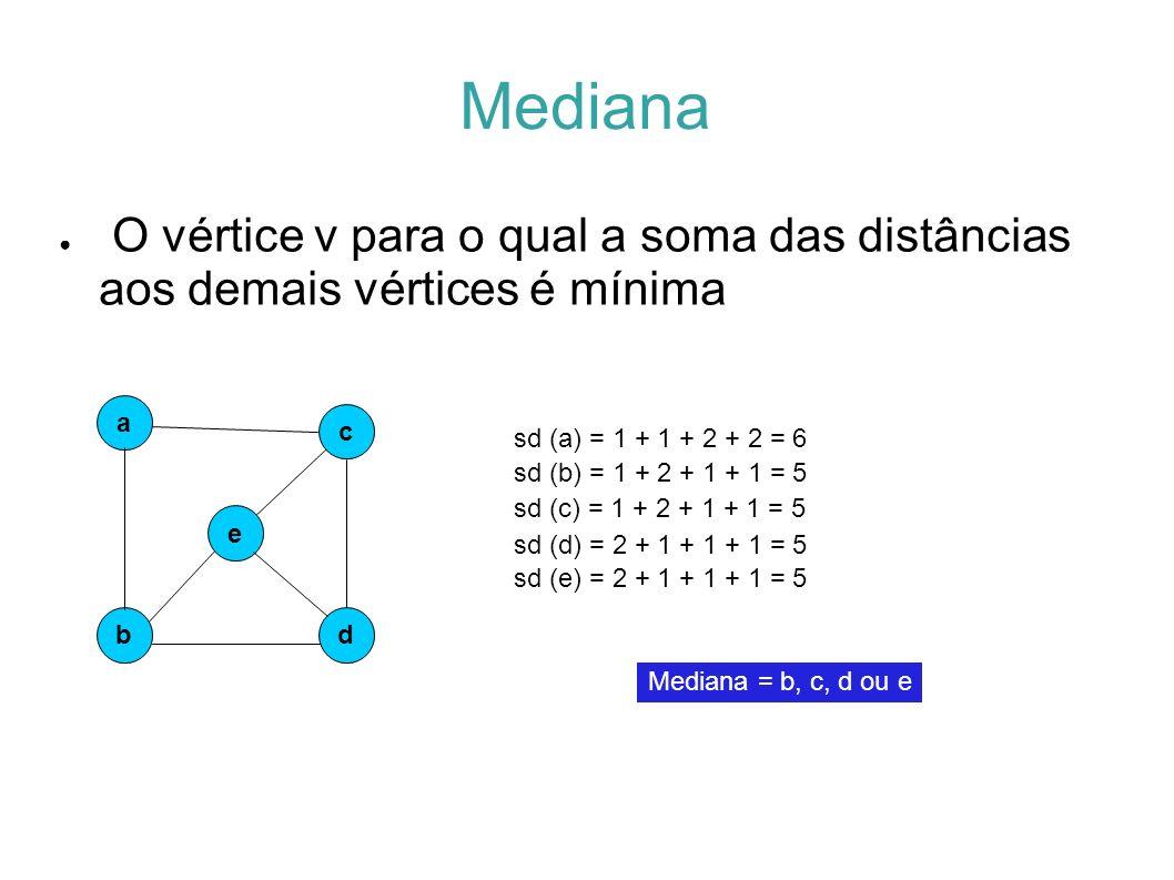 Mediana O vértice v para o qual a soma das distâncias aos demais vértices é mínima e a b c d sd (a) = 1 + 1 + 2 + 2 = 6 sd (b) = 1 + 2 + 1 + 1 = 5 sd (c) = 1 + 2 + 1 + 1 = 5 sd (d) = 2 + 1 + 1 + 1 = 5 Mediana = b, c, d ou e sd (e) = 2 + 1 + 1 + 1 = 5