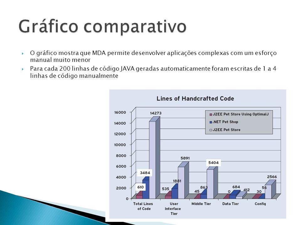 O gráfico mostra que MDA permite desenvolver aplicações complexas com um esforço manual muito menor Para cada 200 linhas de código JAVA geradas automa