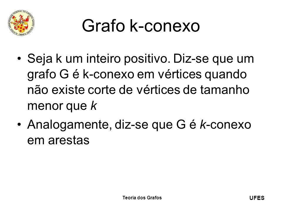 UFES Teoria dos Grafos Grafo k-conexo Seja k um inteiro positivo. Diz-se que um grafo G é k-conexo em vértices quando não existe corte de vértices de