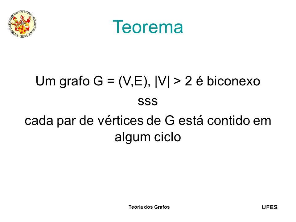 UFES Teoria dos Grafos Teorema Um grafo G = (V,E), |V| > 2 é biconexo sss cada par de vértices de G está contido em algum ciclo