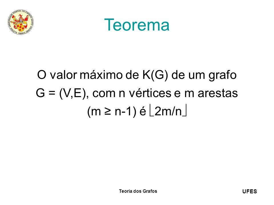 UFES Teoria dos Grafos Teorema O valor máximo de K(G) de um grafo G = (V,E), com n vértices e m arestas (m n-1) é 2m/n