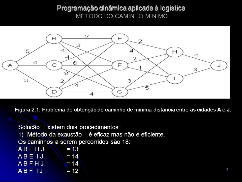 3 Programação dinâmica aplicada à logística Programação dinâmica aplicada à logística MÉTODO DO CAMINHO MÍNIMO Figura 2.1. Problema de obtenção do cam