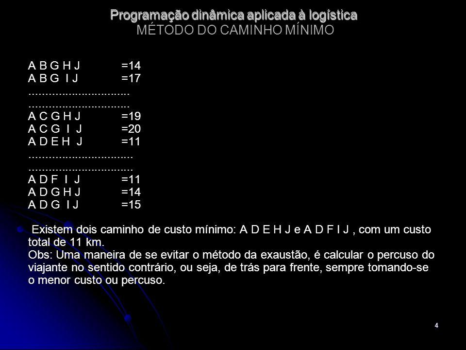 4 Programação dinâmica aplicada à logística Programação dinâmica aplicada à logística MÉTODO DO CAMINHO MÍNIMO A B G H J=14 A B G I J=17..............