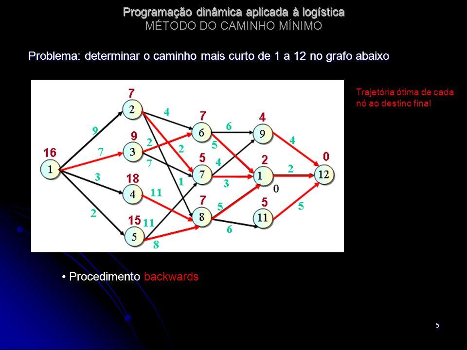 5 Programação dinâmica aplicada à logística Programação dinâmica aplicada à logística MÉTODO DO CAMINHO MÍNIMO Problema: determinar o caminho mais cur