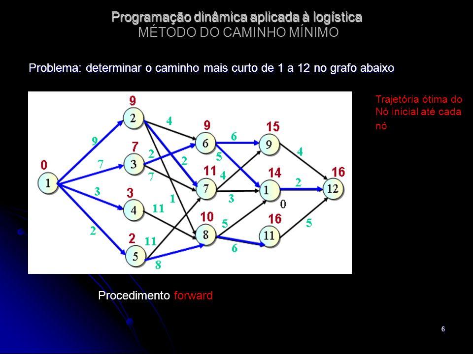 6 Programação dinâmica aplicada à logística Programação dinâmica aplicada à logística MÉTODO DO CAMINHO MÍNIMO Problema: determinar o caminho mais cur
