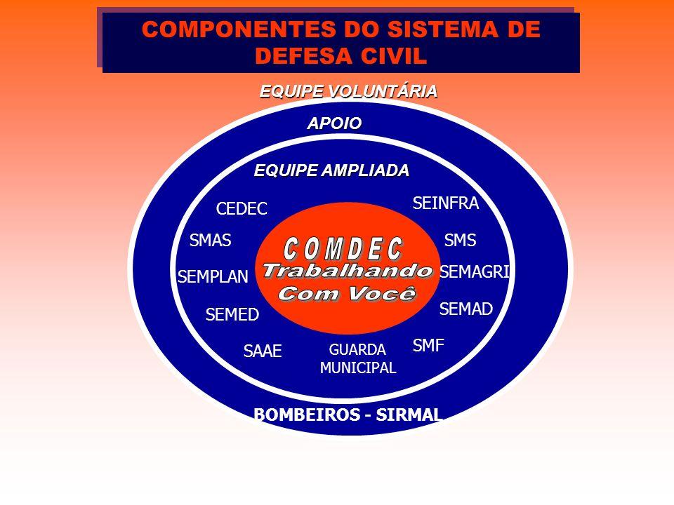 EQUIPE VOLUNTÁRIA APOIO BOMBEIROS - SIRMAL GUARDA MUNICIPAL SMAS SEINFRA SMS SEMED CEDEC COMPONENTES DO SISTEMA DE DEFESA CIVIL EQUIPE AMPLIADA SEMAD