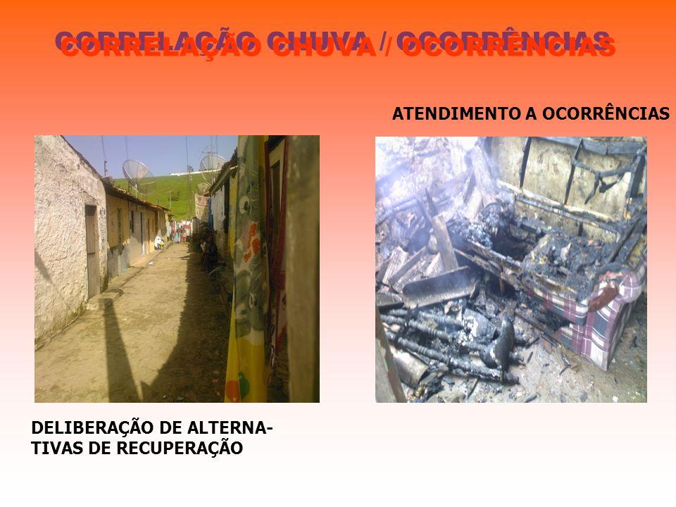 CORRELAÇÃO CHUVA / OCORRÊNCIAS ATENDIMENTO A OCORRÊNCIAS DELIBERAÇÃO DE ALTERNA- TIVAS DE RECUPERAÇÃO