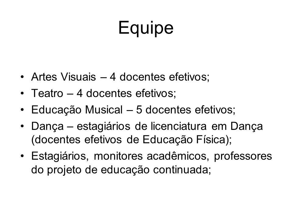 Equipe Artes Visuais – 4 docentes efetivos; Teatro – 4 docentes efetivos; Educação Musical – 5 docentes efetivos; Dança – estagiários de licenciatura