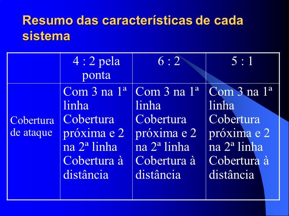 Resumo das características de cada sistema 4 : 2 pela ponta 6 : 25 : 1 Cobertura de ataque Com 3 na 1ª linha Cobertura próxima e 2 na 2ª linha Cobertu