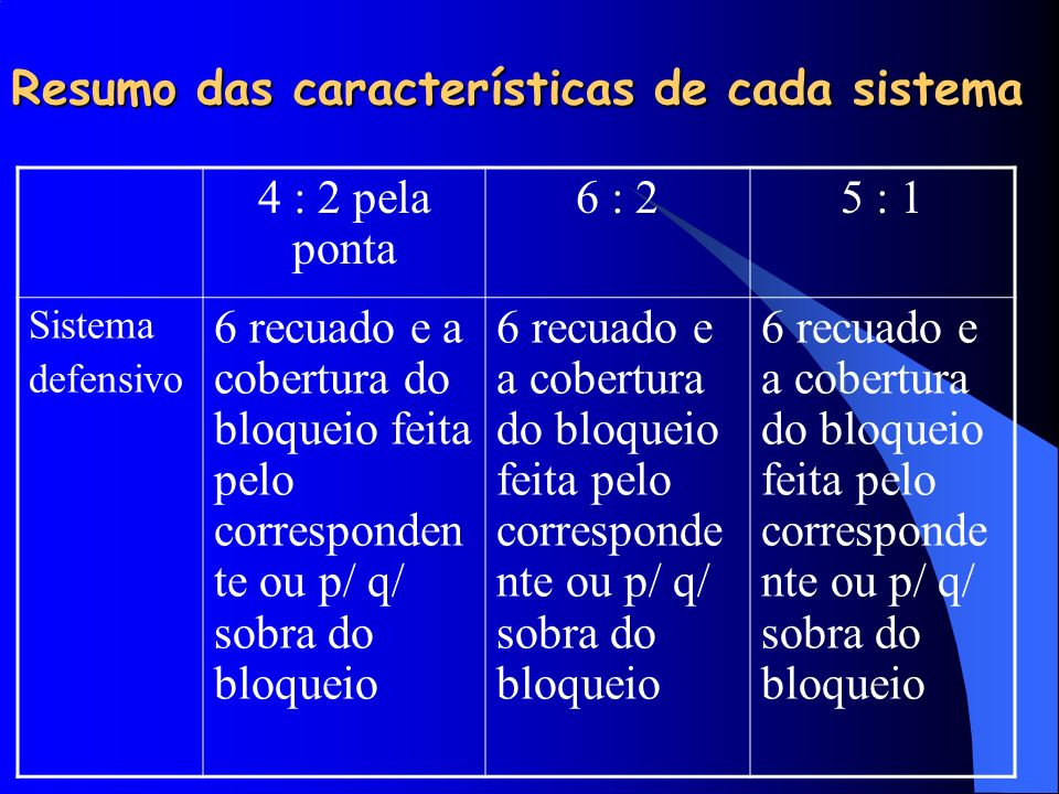 Resumo das características de cada sistema 4 : 2 pela ponta 6 : 25 : 1 Sistema defensivo 6 recuado e a cobertura do bloqueio feita pelo corresponden t