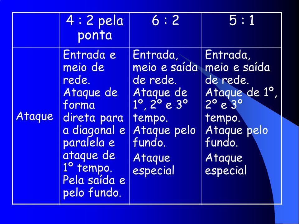 4 : 2 pela ponta 6 : 25 : 1 Ataque Entrada e meio de rede. Ataque de forma direta para a diagonal e paralela e ataque de 1º tempo. Pela saída e pelo f