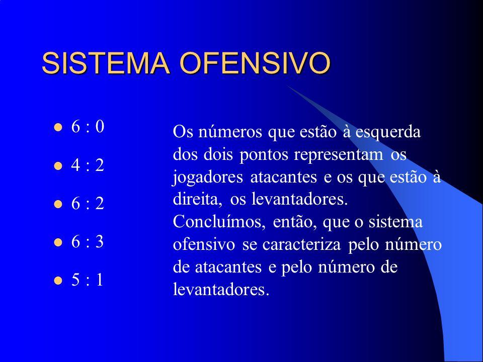 SISTEMA OFENSIVO 6 : 0 4 : 2 6 : 2 6 : 3 5 : 1 Os números que estão à esquerda dos dois pontos representam os jogadores atacantes e os que estão à dir